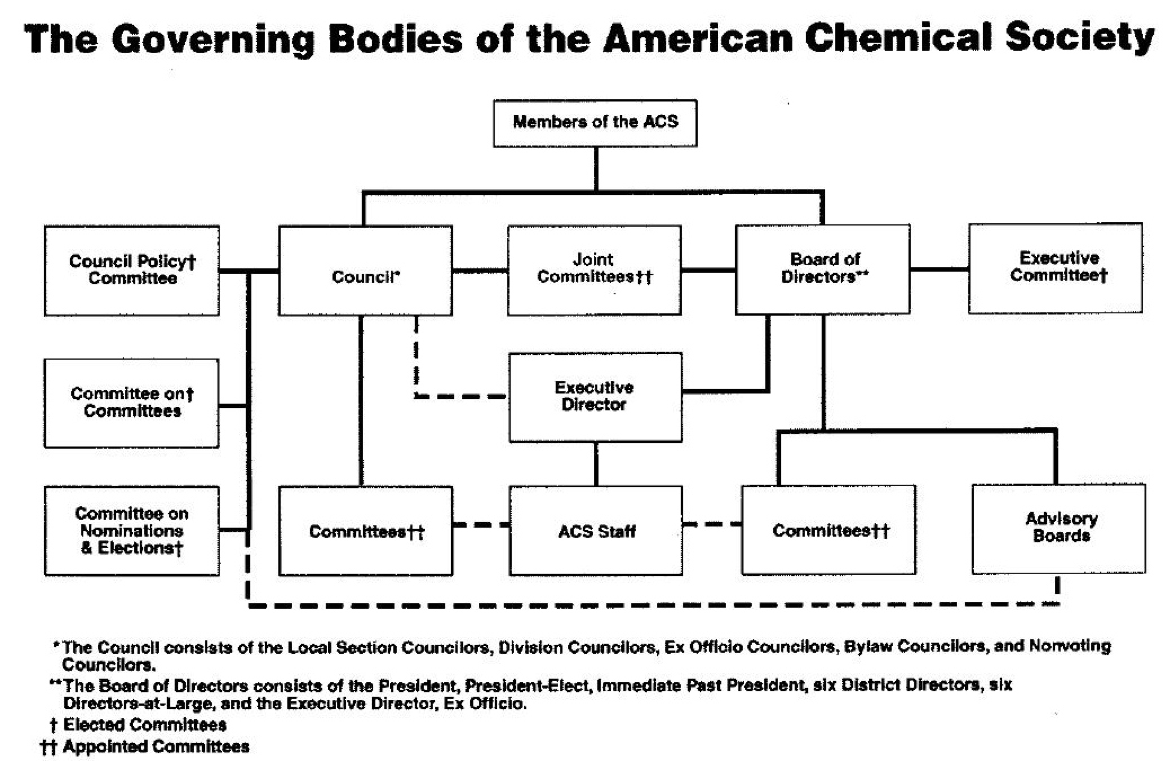 Governing Bodies of the ACS